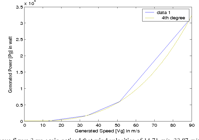 Fig. 3 Graph of Generated speed Vs. Generated Power