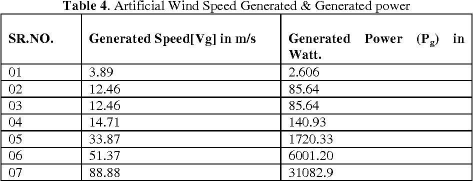 Table 4. Artificial Wind Speed Generated & Generated power