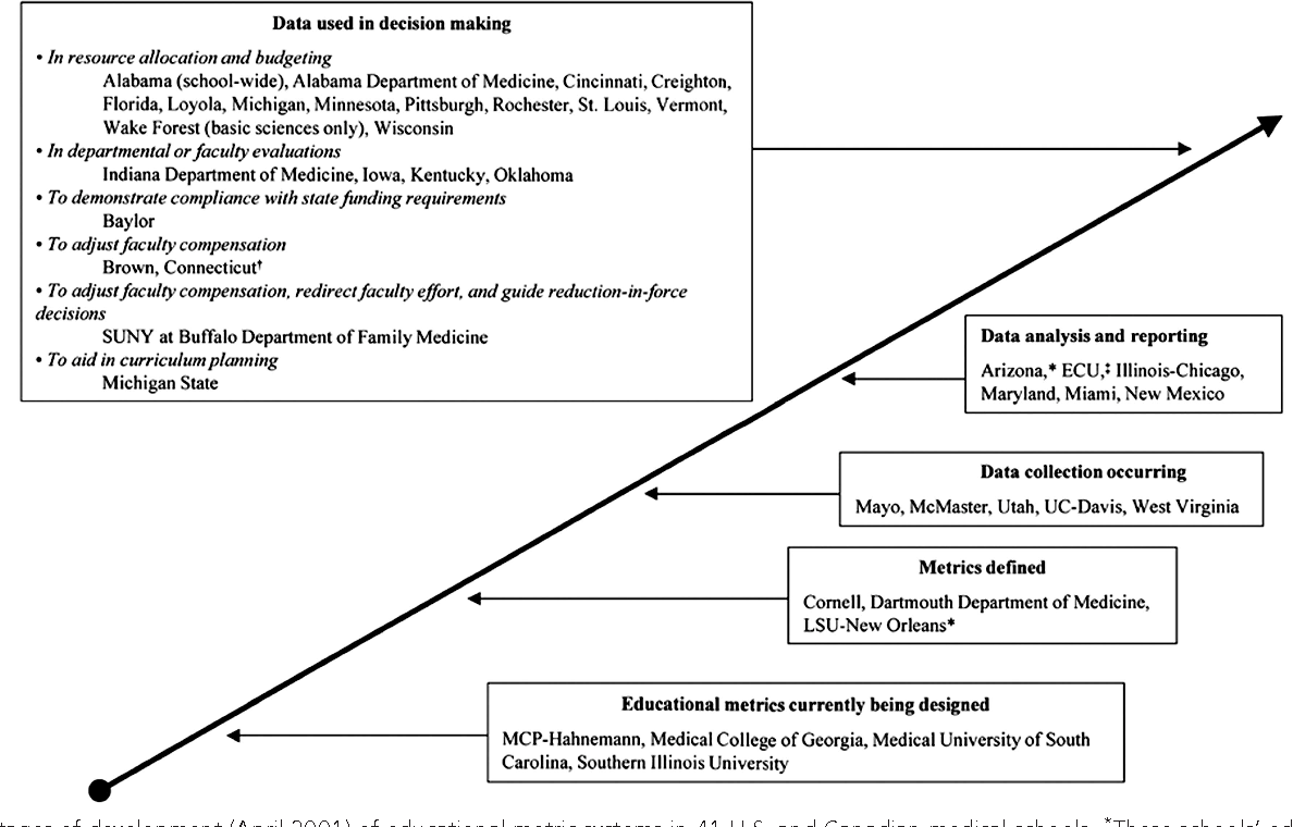 PDF] How do medical schools use measurement systems to track
