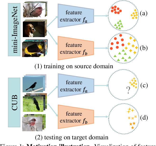 Figure 1 for Boosting the Generalization Capability in Cross-Domain Few-shot Learning via Noise-enhanced Supervised Autoencoder