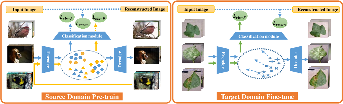 Figure 3 for Boosting the Generalization Capability in Cross-Domain Few-shot Learning via Noise-enhanced Supervised Autoencoder