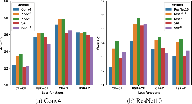 Figure 4 for Boosting the Generalization Capability in Cross-Domain Few-shot Learning via Noise-enhanced Supervised Autoencoder