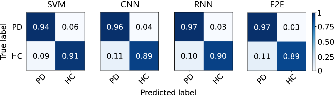 Figure 3 for Parkinsonian Chinese Speech Analysis towards Automatic Classification of Parkinson's Disease