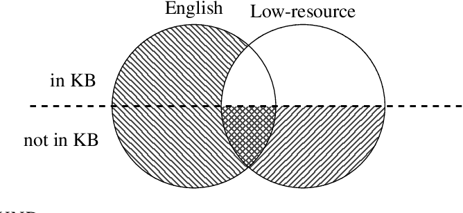 Figure 1 for Multilingual Relation Extraction using Compositional Universal Schema