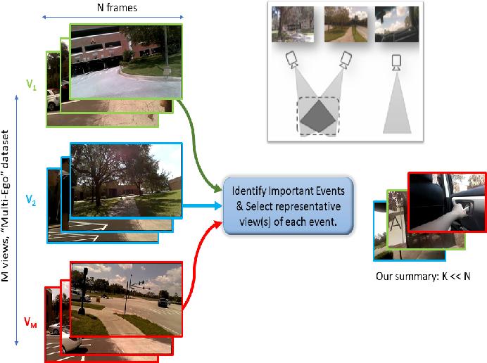 Figure 1 for Multi-View Egocentric Video Summarization
