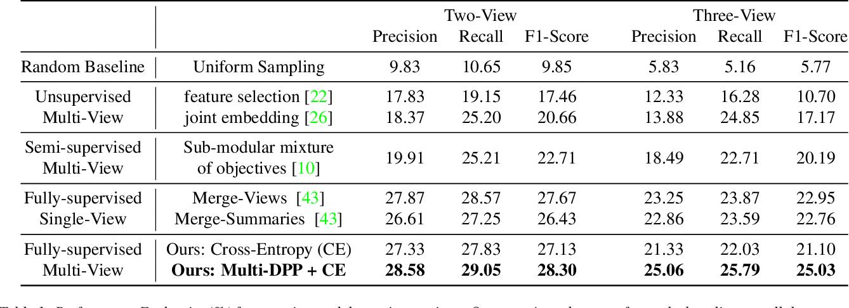 Figure 2 for Multi-View Egocentric Video Summarization