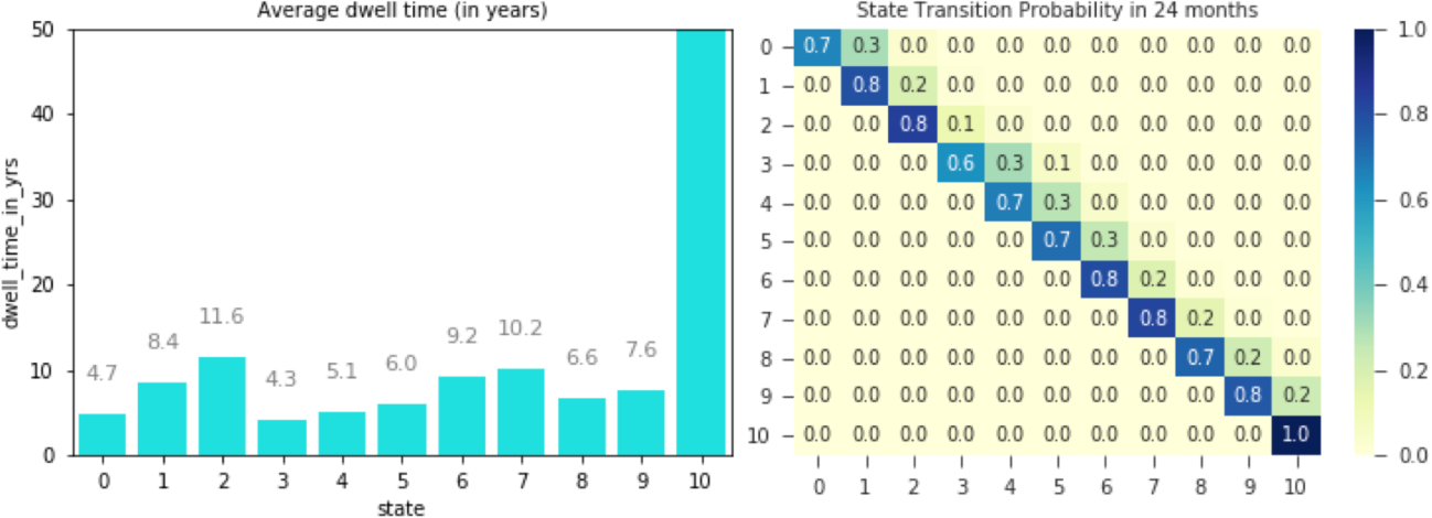 Figure 3 for Modeling Disease Progression Trajectories from Longitudinal Observational Data