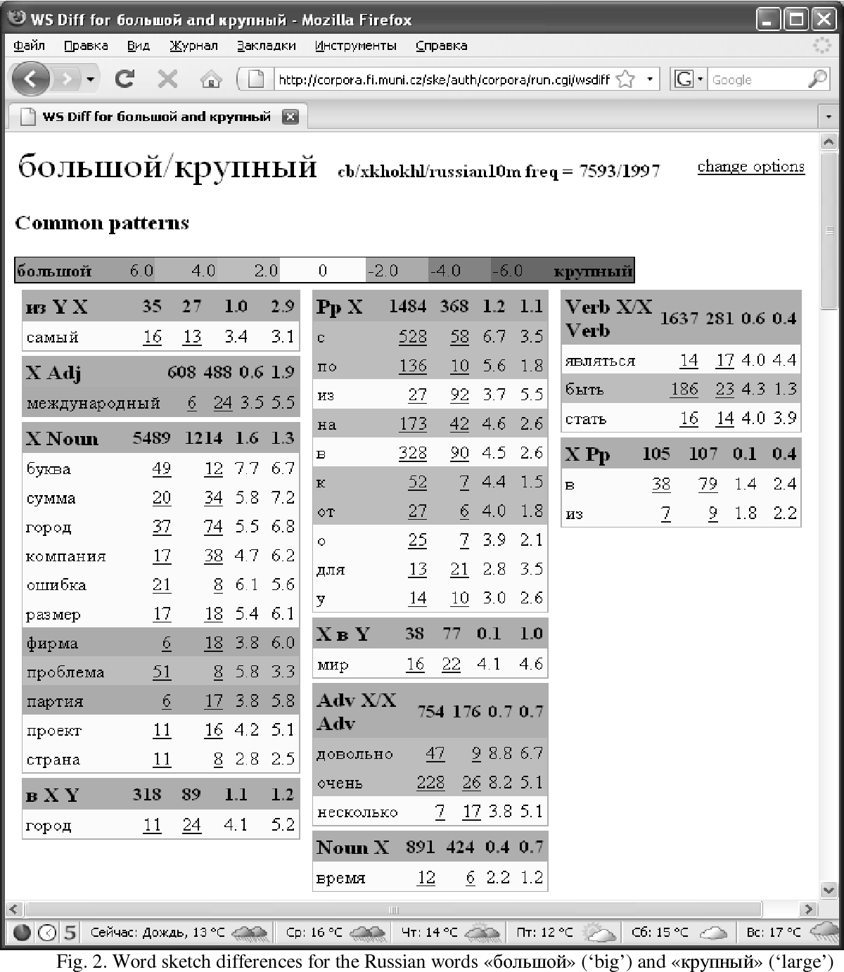 PDF] Building Russian Word Sketches as Models of Phrases