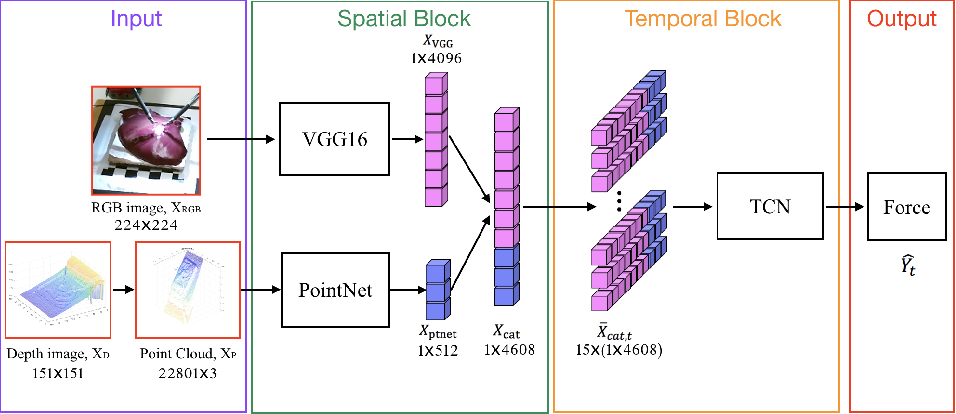 Figure 4 for Learning to See Forces: Surgical Force Prediction with RGB-Point Cloud Temporal Convolutional Networks