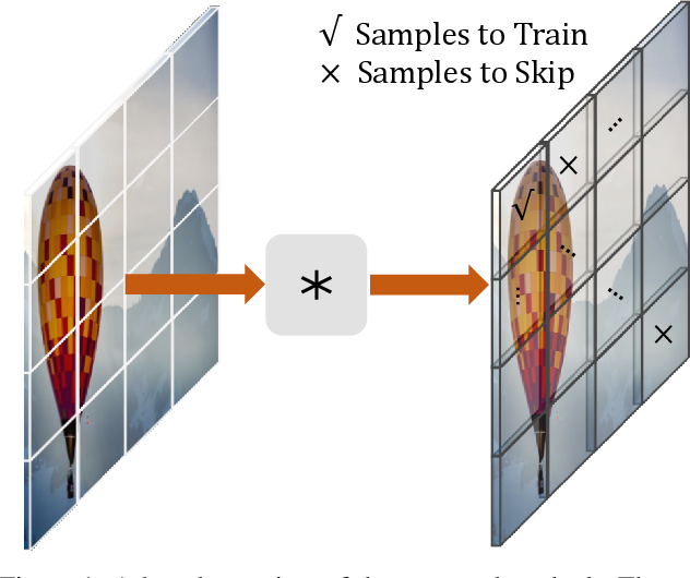 Figure 1 for Learning to Sample the Most Useful Training Patches from Images