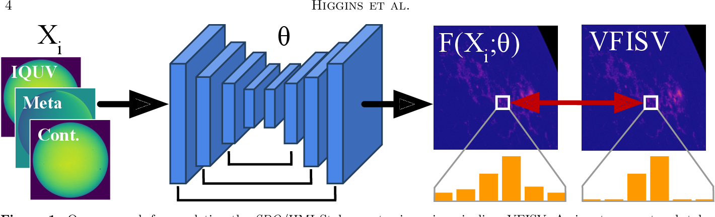 Figure 1 for Fast and Accurate Emulation of the SDO/HMI Stokes Inversion with Uncertainty Quantification