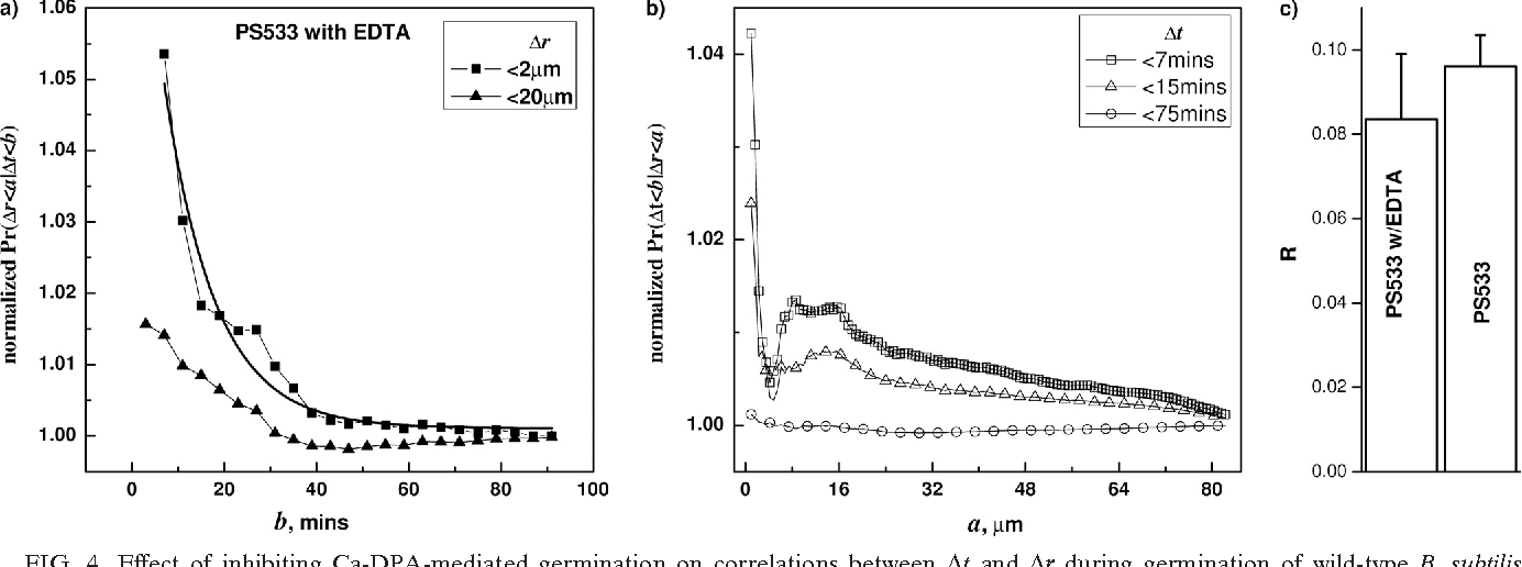 FIG. 4. Effect of inhibiting Ca-DPA-mediated germination on correlations between t and r during germination of wild-type B. subtilis (PS533) spores with L-valine. Correlations between t and r in wild-type B. subtilis (PS533) spore germinating with L-valine plus EDTA were tested by calculating the conditional probabilities F(b;a) (a) and G(a;b) (b). The spores were germinated at 30°C with 10 mM valine plus 10 mM EDTA, and germination times and correlations were determined as described in Materials and Methods and the text. The comparison between spores under EDTA and without EDTA is shown in panel c.
