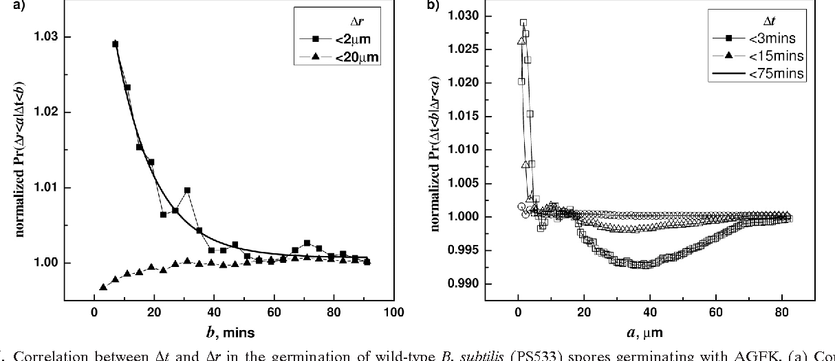 FIG. 5. Correlation between t and r in the germination of wild-type B. subtilis (PS533) spores germinating with AGFK. (a) Conditional probabilities F(b;a) were plotted against b with selected a values (2 m, 20 m), showing decreasing values of F versus b. (b) Conditional probabilities G(a;b) were plotted against a with several different b values (3 min, 15 min, and 75 min), showing decreasing values of G versus a. The spores were germinated at 34°C with 0.2 mM AGFK, and germination times and correlations were determined as described in Materials and Methods and the text.