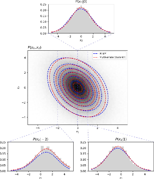 Figure 3 for Modelling conditional probabilities with Riemann-Theta Boltzmann Machines
