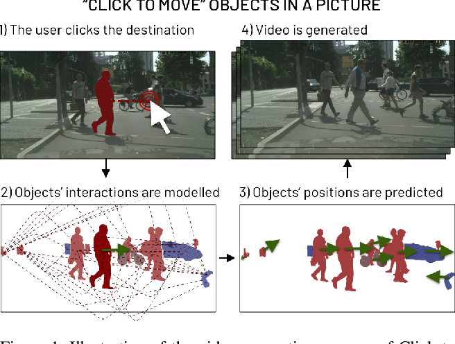 Figure 1 for Click to Move: Controlling Video Generation with Sparse Motion