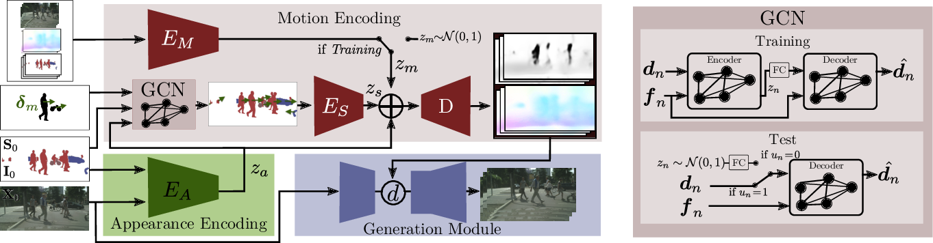 Figure 3 for Click to Move: Controlling Video Generation with Sparse Motion