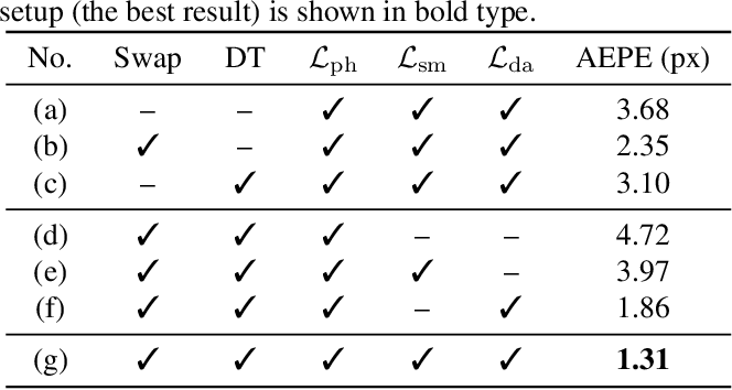 Figure 2 for Co-Teaching: An Ark to Unsupervised Stereo Matching