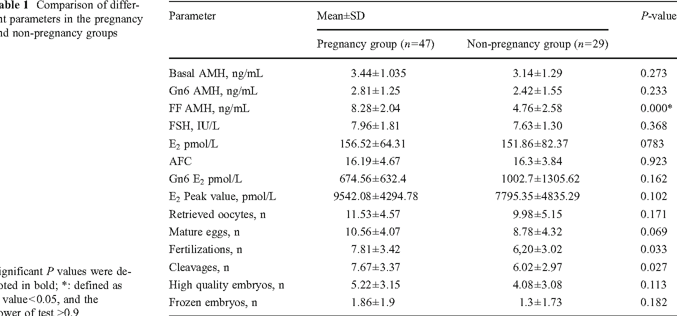 The predictive value of anti-mullerian hormone on embryo quality
