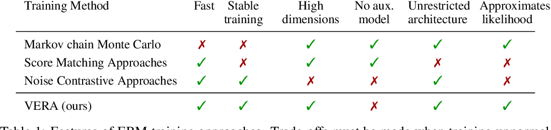 Figure 1 for No MCMC for me: Amortized sampling for fast and stable training of energy-based models