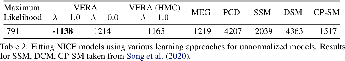 Figure 4 for No MCMC for me: Amortized sampling for fast and stable training of energy-based models