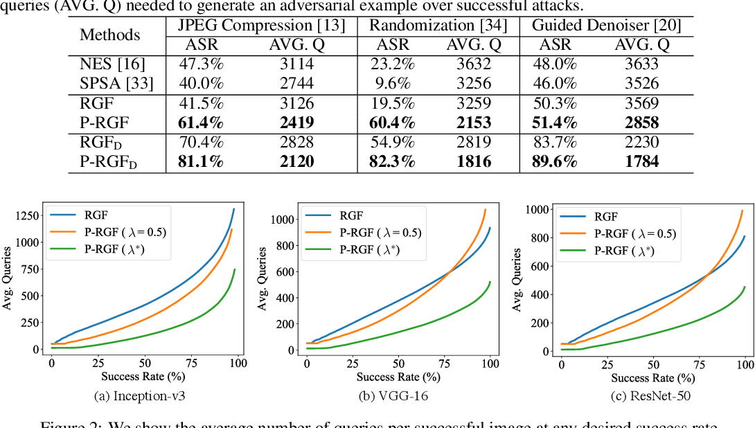 Figure 2 for Improving Black-box Adversarial Attacks with a Transfer-based Prior