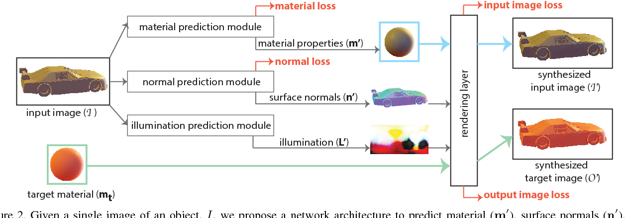 Figure 3 for Material Editing Using a Physically Based Rendering Network