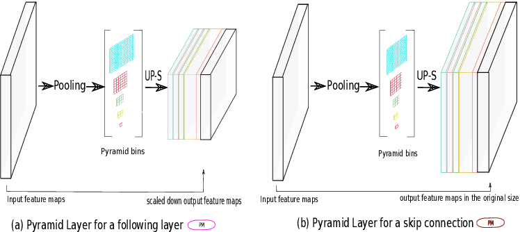 Figure 3 for U-Net with spatial pyramid pooling for drusen segmentation in optical coherence tomography