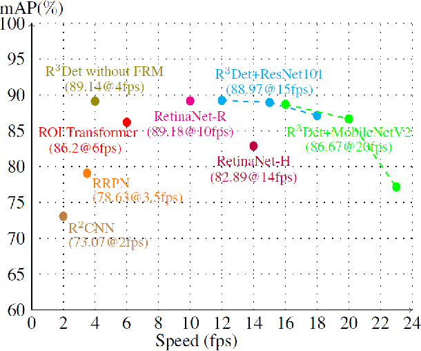 Figure 1 for R3Det: Refined Single-Stage Detector with Feature Refinement for Rotating Object