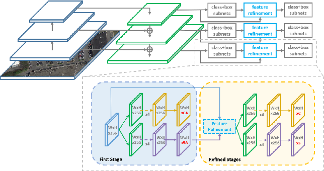 Figure 3 for R3Det: Refined Single-Stage Detector with Feature Refinement for Rotating Object