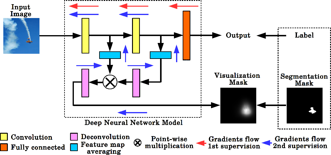 Figure 1 for VisualBackProp for learning using privileged information with CNNs
