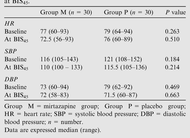 Mirtazapine premedication: Effect on preoperative anxiety