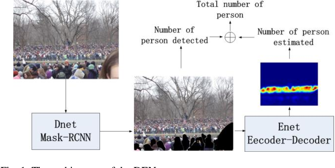 Figure 1 for DENet: A Universal Network for Counting Crowd with Varying Densities and Scales