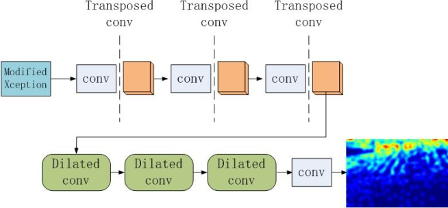 Figure 3 for DENet: A Universal Network for Counting Crowd with Varying Densities and Scales