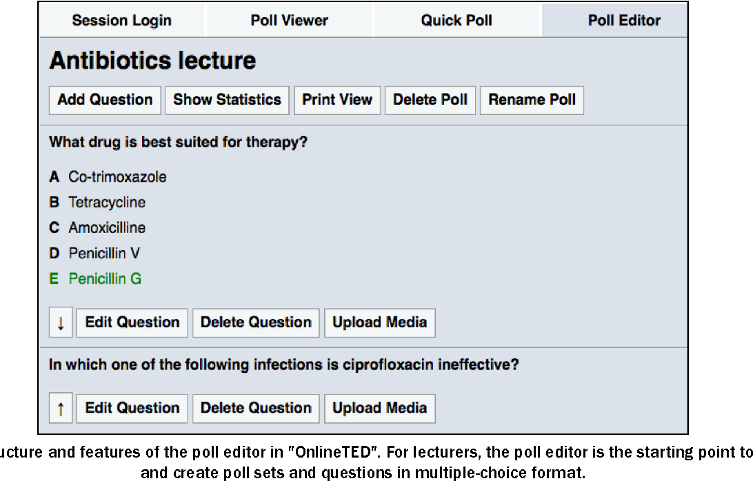 Figure 2 from OnlineTED com − a novel web-based audience