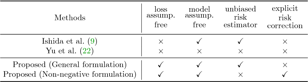 Figure 1 for Complementary-Label Learning for Arbitrary Losses and Models
