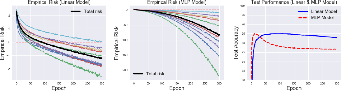 Figure 2 for Complementary-Label Learning for Arbitrary Losses and Models