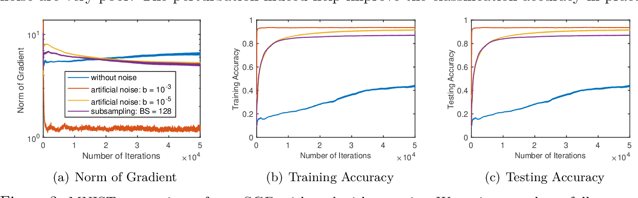 Figure 3 for Distributed Training with Heterogeneous Data: Bridging Median- and Mean-Based Algorithms