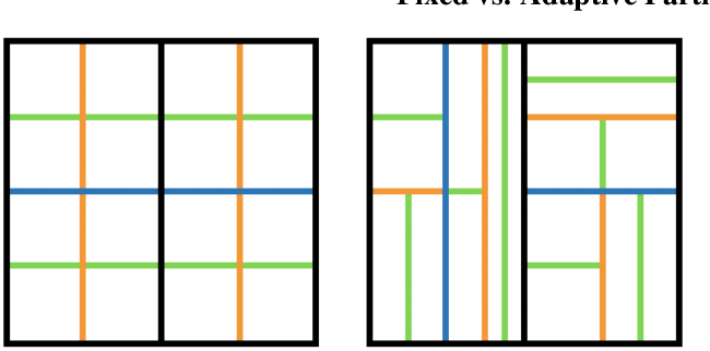 Figure 1 for Approximating the Permanent by Sampling from Adaptive Partitions