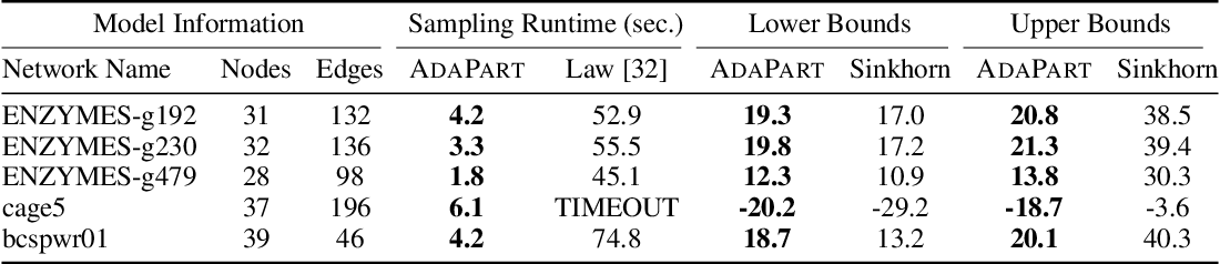 Figure 2 for Approximating the Permanent by Sampling from Adaptive Partitions