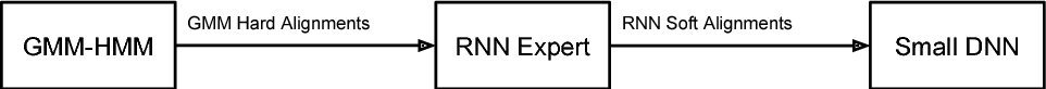 Figure 1 for Transferring Knowledge from a RNN to a DNN