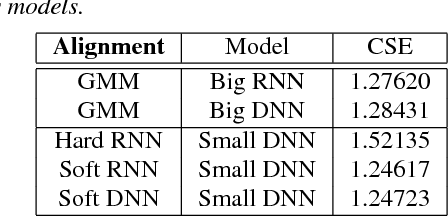 Figure 4 for Transferring Knowledge from a RNN to a DNN