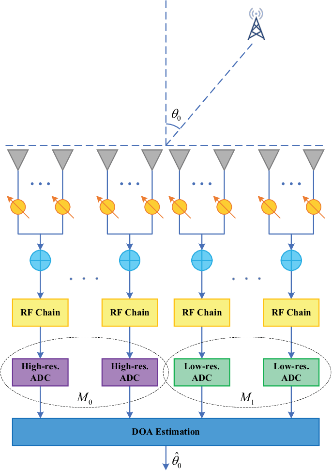 Figure 1 for DOA Estimation for Hybrid Massive MIMO Systems using Mixed-ADCs: Performance Loss and Energy Efficiency