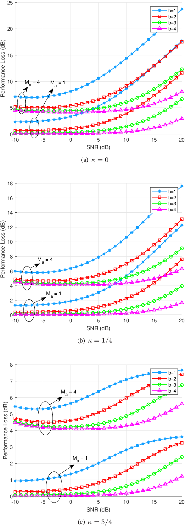Figure 2 for DOA Estimation for Hybrid Massive MIMO Systems using Mixed-ADCs: Performance Loss and Energy Efficiency