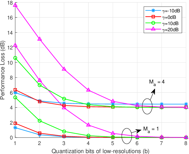 Figure 3 for DOA Estimation for Hybrid Massive MIMO Systems using Mixed-ADCs: Performance Loss and Energy Efficiency