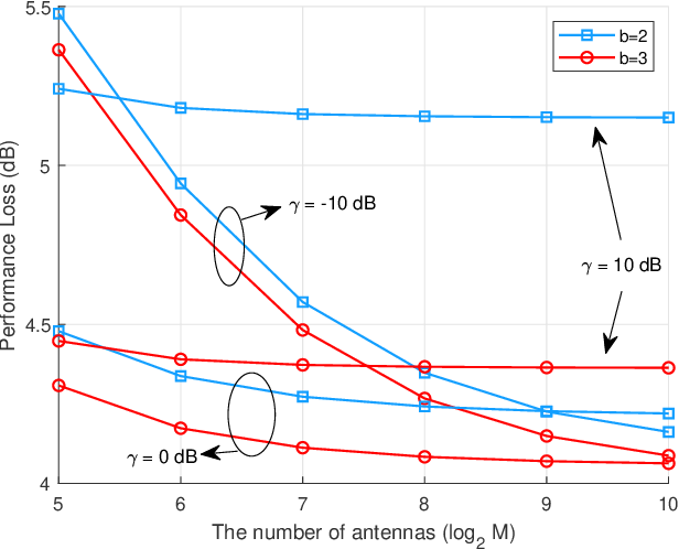Figure 4 for DOA Estimation for Hybrid Massive MIMO Systems using Mixed-ADCs: Performance Loss and Energy Efficiency