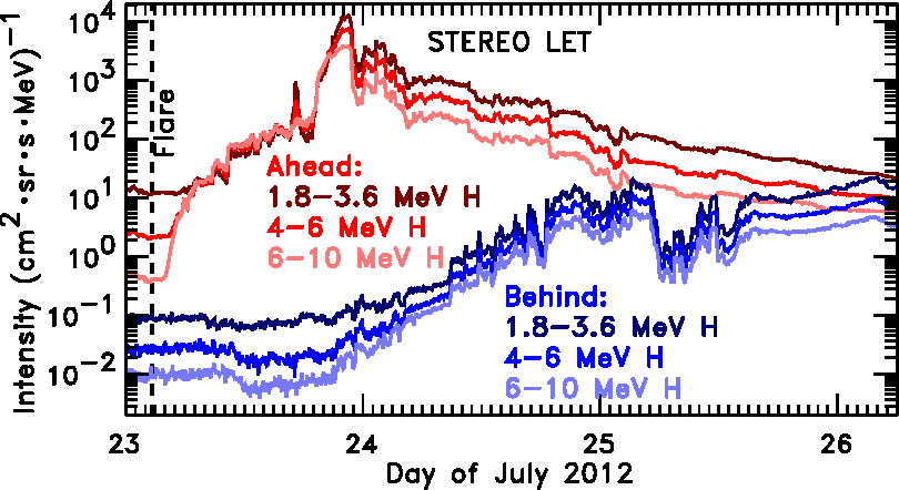 FIGURE 1. Time profiles at 5-minute resolution for omnidirectional H intensities in three energy bands from LET on STEREOAhead (red) and Behind (blue) during the July 2012 SEP event.