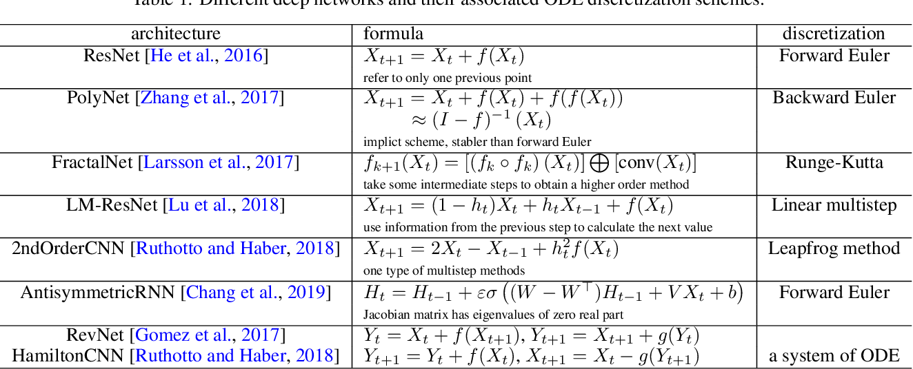 Figure 1 for Review: Ordinary Differential Equations For Deep Learning