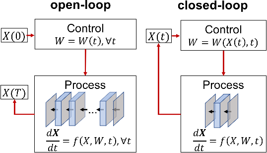 Figure 2 for Review: Ordinary Differential Equations For Deep Learning