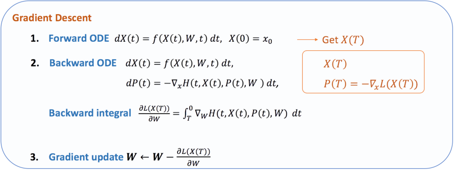 Figure 3 for Review: Ordinary Differential Equations For Deep Learning