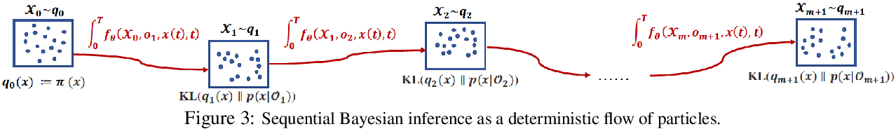 Figure 4 for Review: Ordinary Differential Equations For Deep Learning